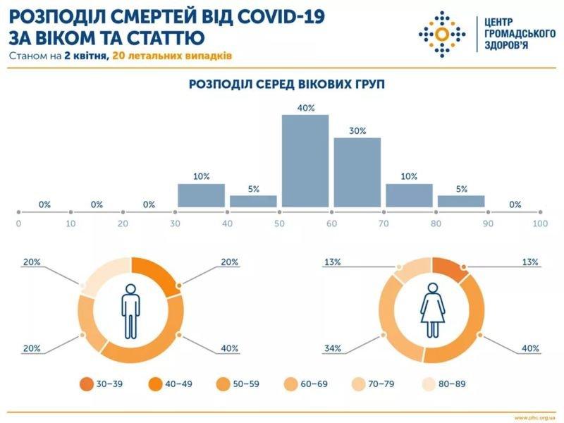 На Тернопільщині зареєстрували за добу три нових випадки COVID-19