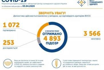 В Україні вже понад тисячу хворих на коронавірус