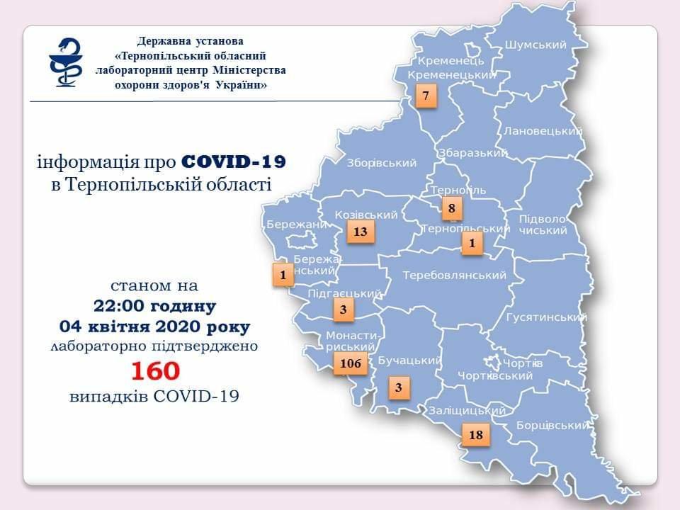 На Тернопільщині зареєстрували  160 хворих на коронавірус, в Україні – 1225