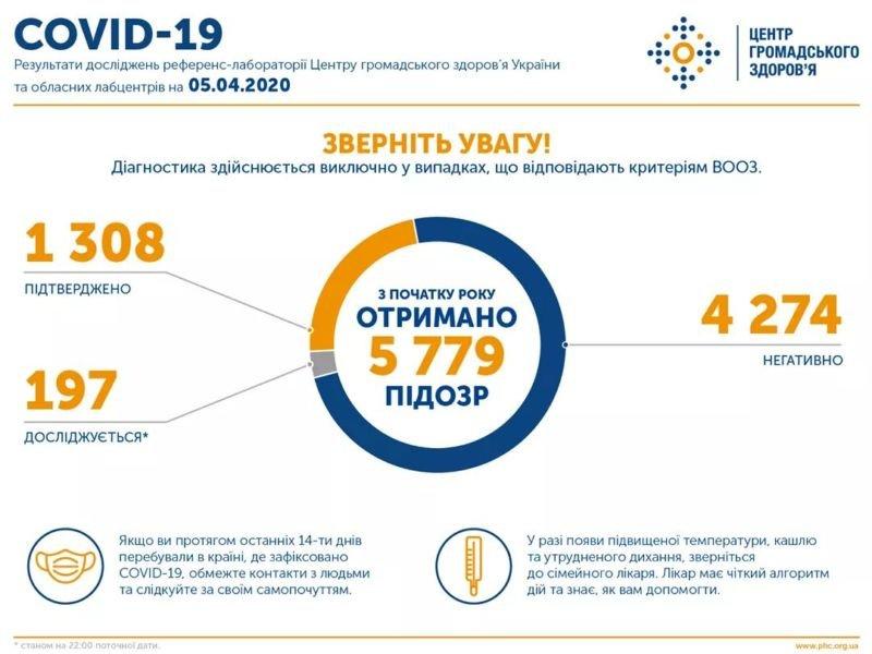 В Україні коронавірус виявили у 1308 людей
