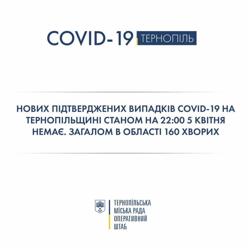 На Тернопіллі не виявили нових випадків захворювання на COVID-19,