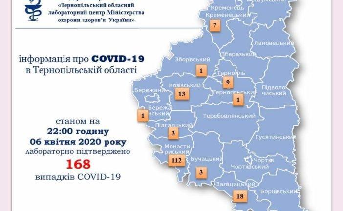На Тернопільщині за добу коронавірус виявили у вісьмох людей