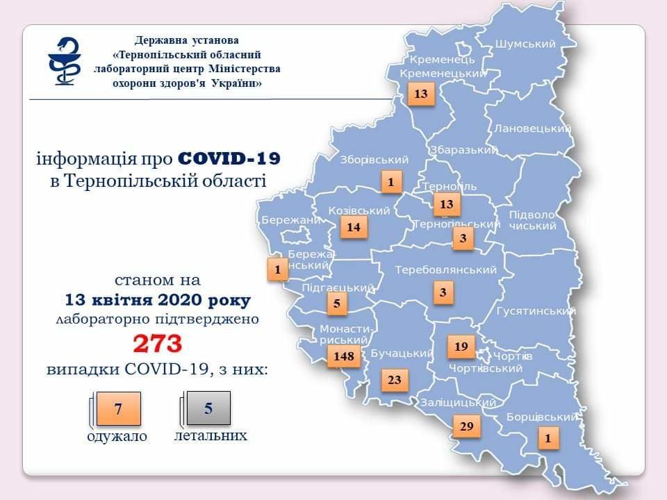 На Тернопільщині за добу виявили 30 нових випадків захворювання на коронавірус