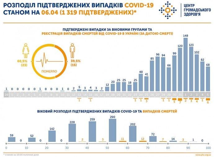 В Україні серед померлих від коронавірусу переважають жінки (ІНФОГРАФІКА)