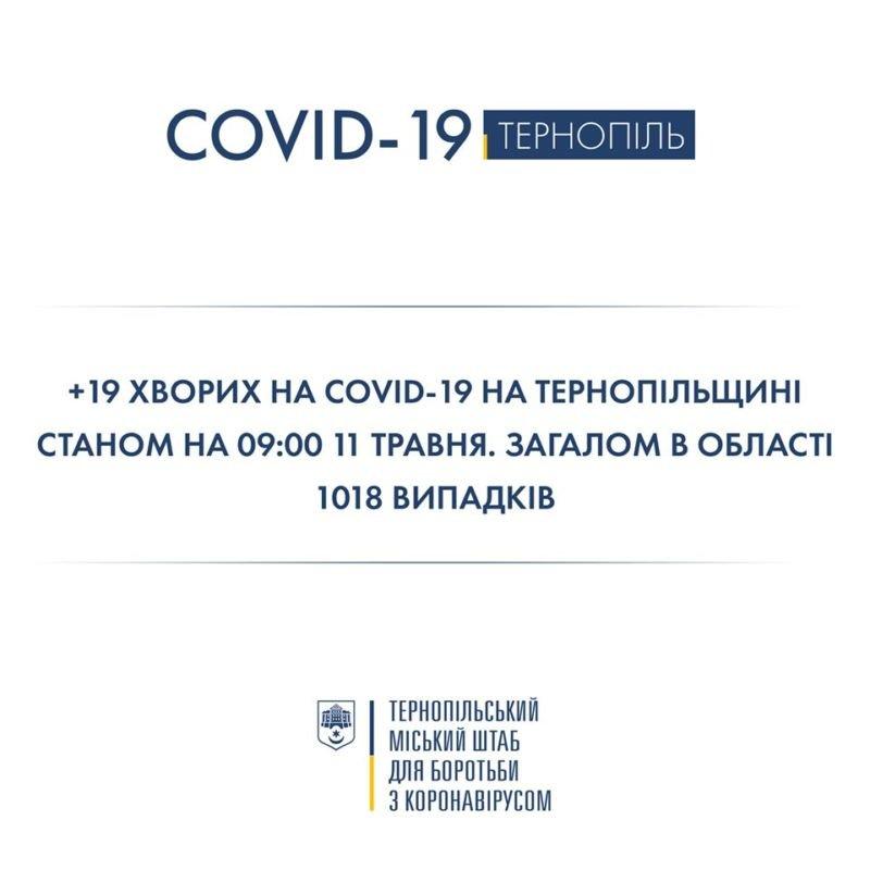 На Тернопільщині за добу виявили 19 нових випадків Covid-19