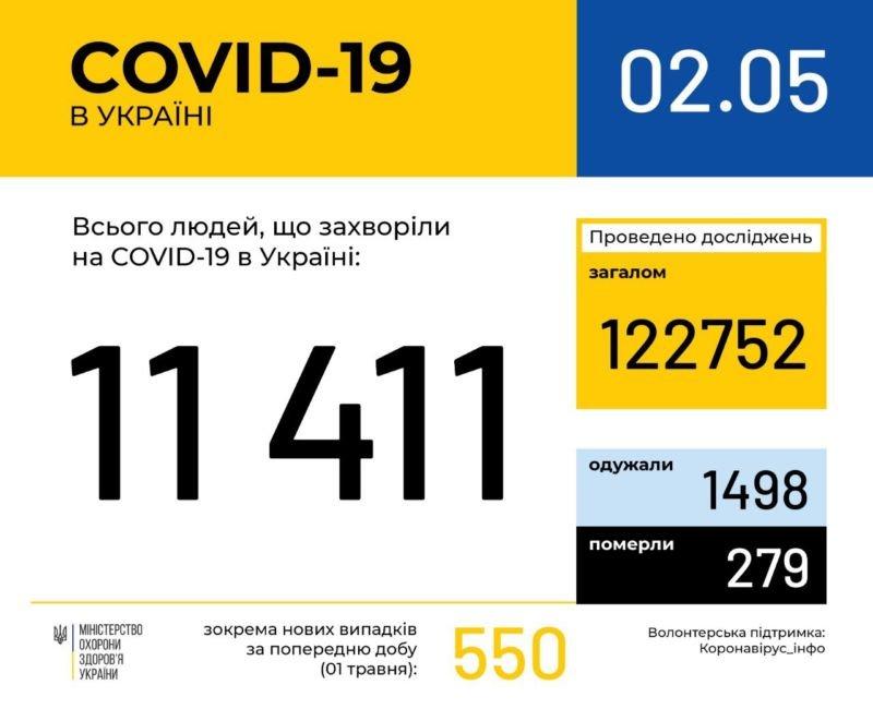 Офіційно: в Україні хворих на коронавірус вже більше 11 тисяч