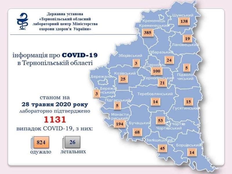 На Тернопільщині нових хворих виявили у Бучацькому, Тернопільському і Шумському районах