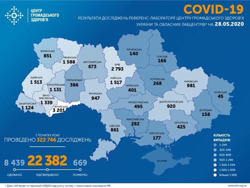 Кількість хворих на COVID-19 зростає: за добу – 477 випадків