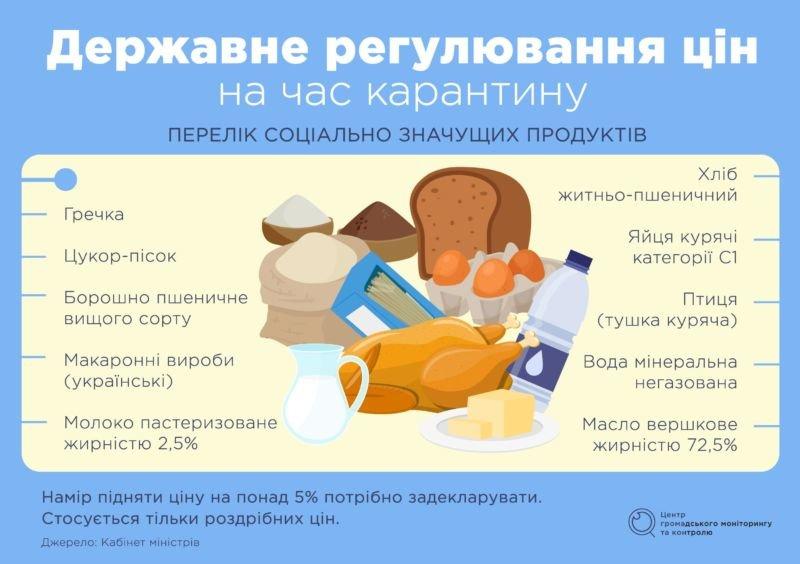 Держава під час карантину контролюватиме ціни на продукти, ліки та деякі медичні вироби
