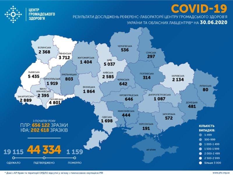 В Україні за добу 706 нових хворих  на коронавірус
