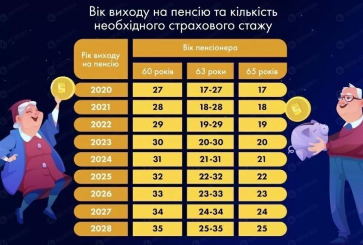 З наступного року українці виходитимуть на пенсію з 60-ти (ІНФОГРАФІКА)
