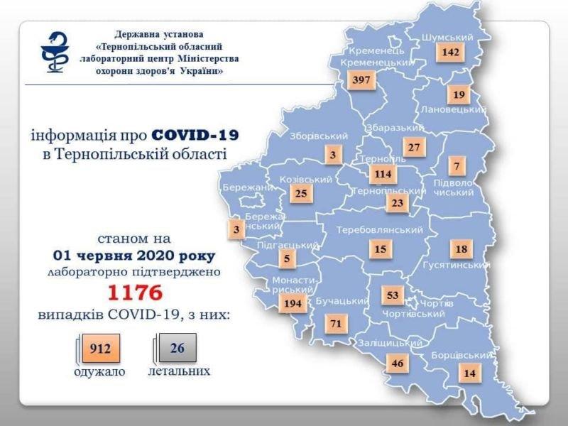 На Тернопільщині за добу виявили 7 інфікованих СOVID-19 у обласному центрі і селі Гаї-Гречинські