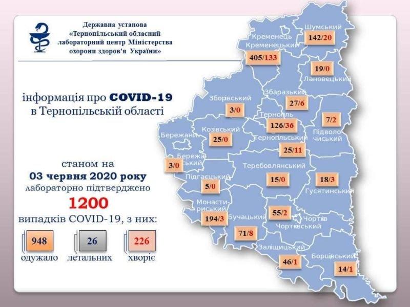 На Тернопільщині за минулу добу коронавірус діагностували у 20 людей