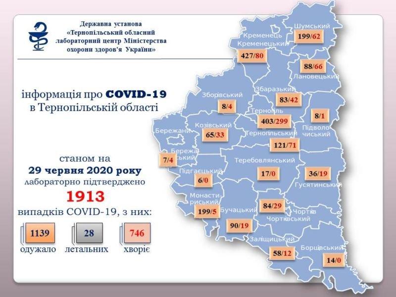 На Тернопільщині за добу виявили 20 нових випадків зараження COVID-19