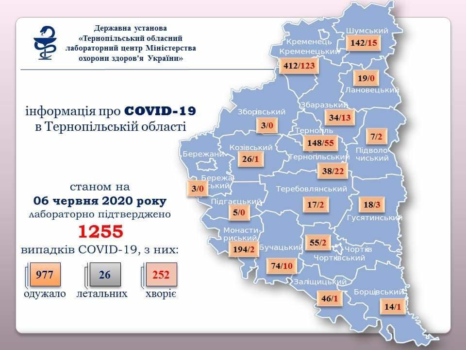 На Тернопільщині за добу діагностували коронавірус у 21 людини