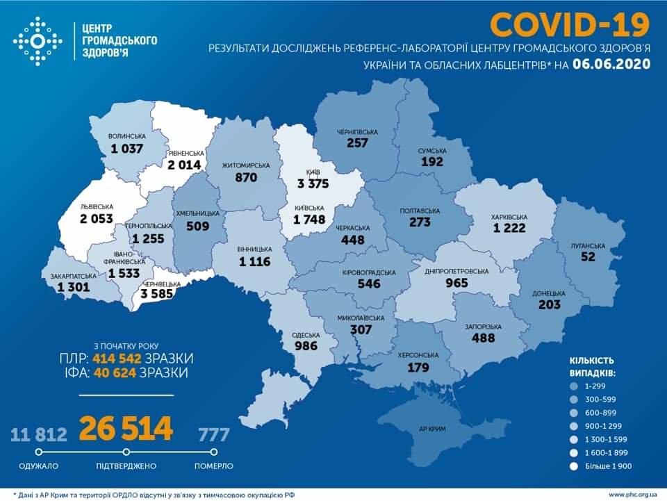В Україні за добу виявили 550 людей, інфікованих COVID-19