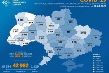 В Україні за добу виявили 917 хворих на коронавірус