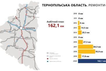 «Велике будівництво» доріг на Тернопільщині: що зроблено і що планують