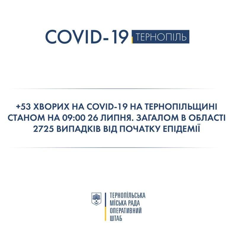 За добу на Тернопільщині виявили 53 нових хворих на коронавірус