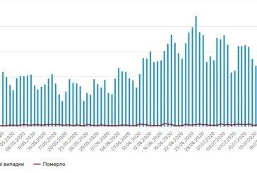 Ранок 18 липня в Україні: 847 нових випадків коронавірусу