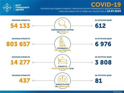 Коронавірус в Україні: за добу захворіло 612 людей