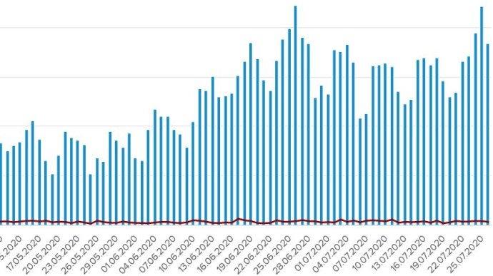 Коронавірус в Україні: 920 нових заражень та 15 смертей