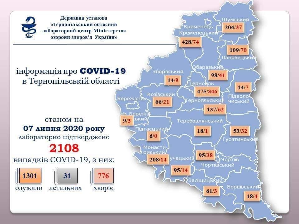 На Тернопільщині 7 нових випадків інфікування коронавірусом
