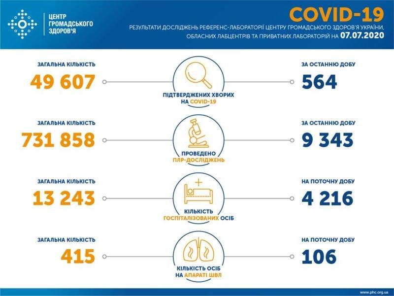 В Україні за добу лабораторно підтверджено 564 випадки коронавірусу