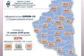 На Тернопільщині за останню добу підтверджено 16 випадків зараження вірусом COVID-19