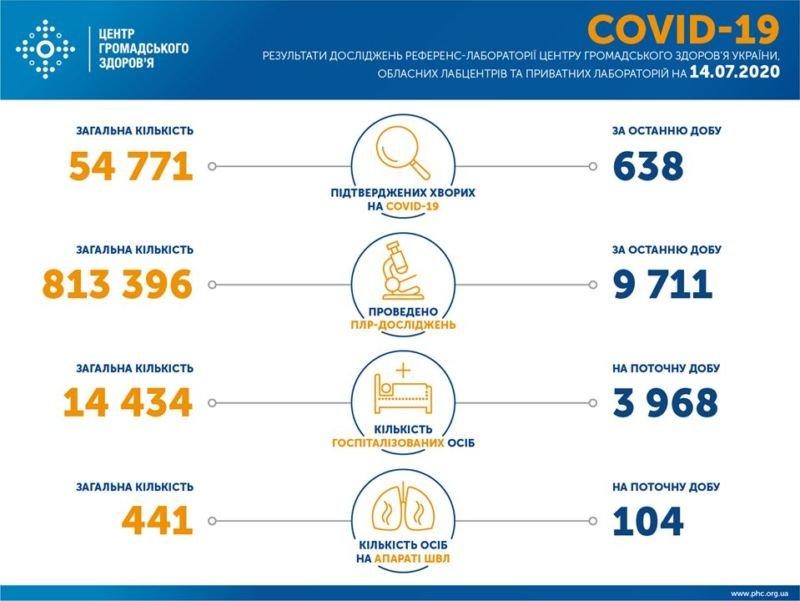 В Україні лабораторно підтверджено 638 випадків захворювання на коронавірус