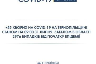 На Тернопільщині за минулу добу виявили 55 хворих на COVID-19