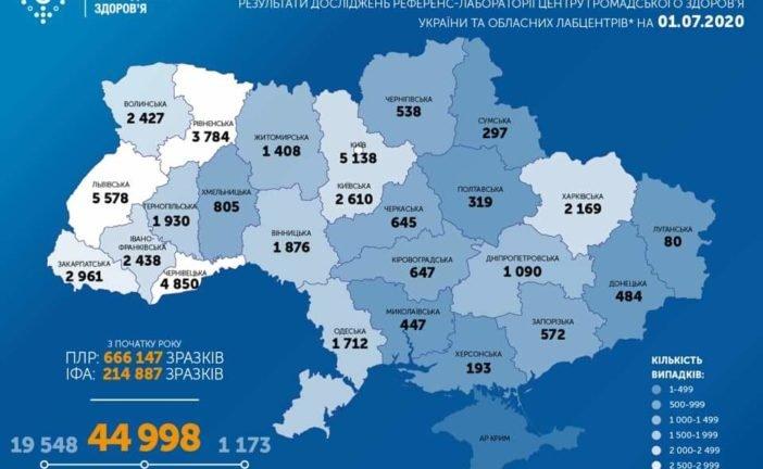 В Україні за добу виявили 644 випадки інфікування COVID-19