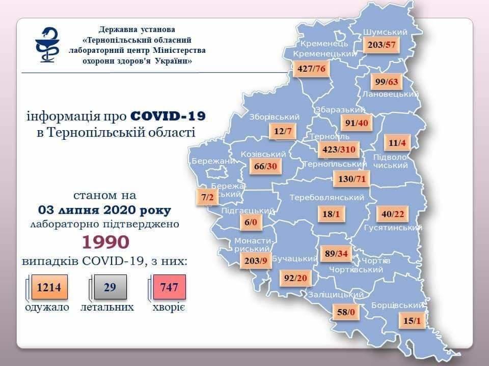 На Тернопільщині виявили за добу 32 нових випадки інфікування коронавірусом