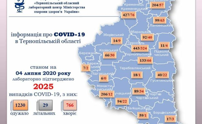 На Тернопільщині за добу виявили 35 хворих на коронавірус
