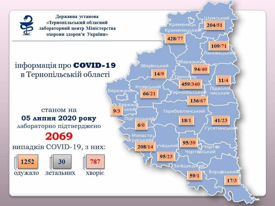 На Тернопільщині за добу у 44 людей діагностували COVID-19