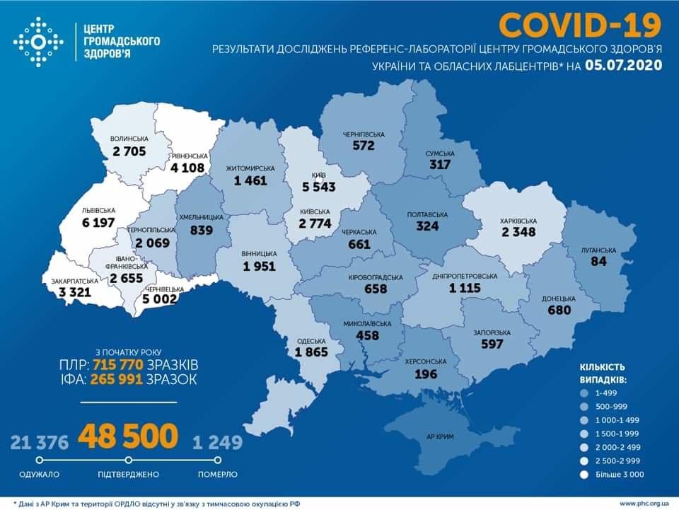 В Україні за добу підтверджено 823 випадки коронавірусу