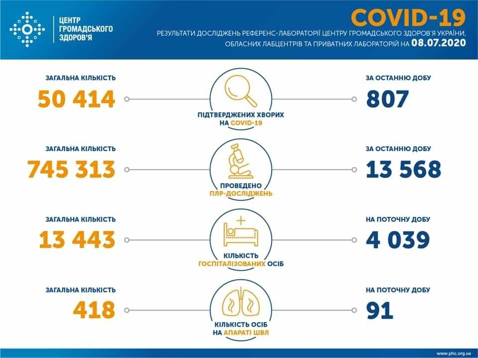 За добу виявили 807 випадків захворювання на коронавірус