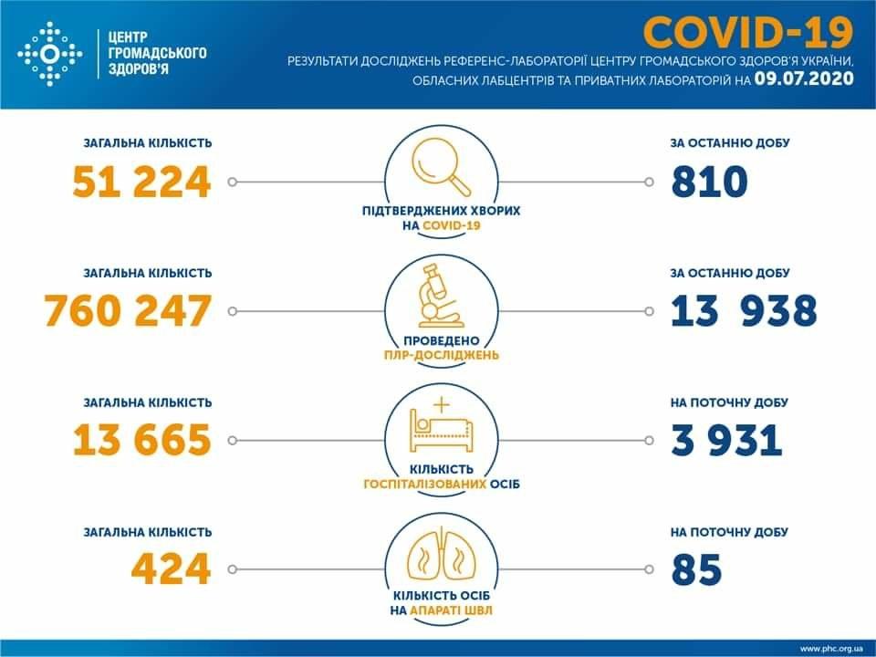 В Україні виявили 810 нових випадків інфікування коронавірусом