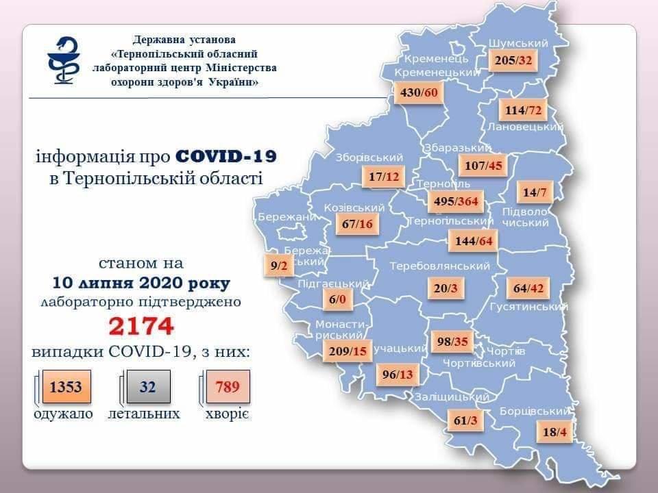 На Тернопільщині за добу підтверджено 21 випадок зараження вірусом COVID-19