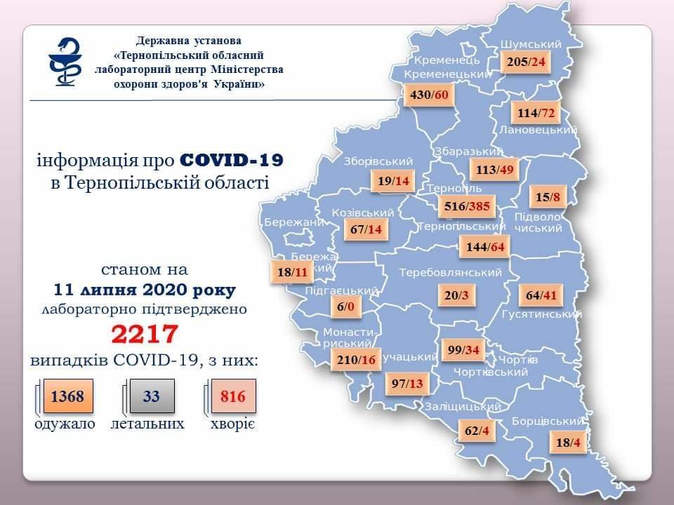 На Тернопільщині виявили 43 нових випадки інфікування коронавірусом