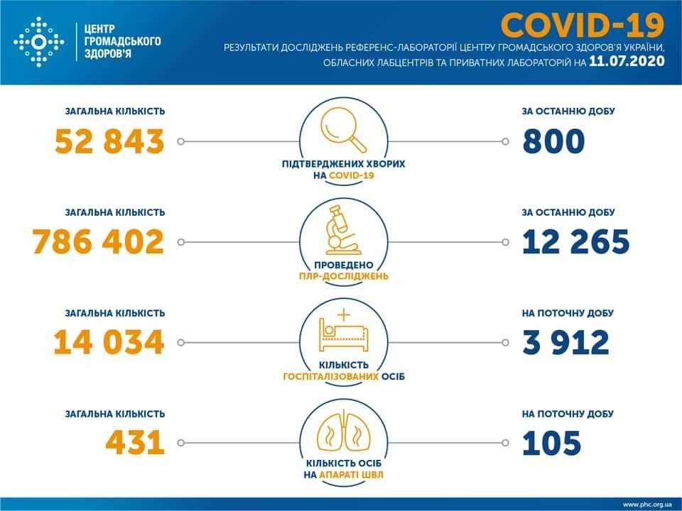 В Україні протягом останньої доби лабораторно підтверджено 819 випадків інфікування коронавірусом