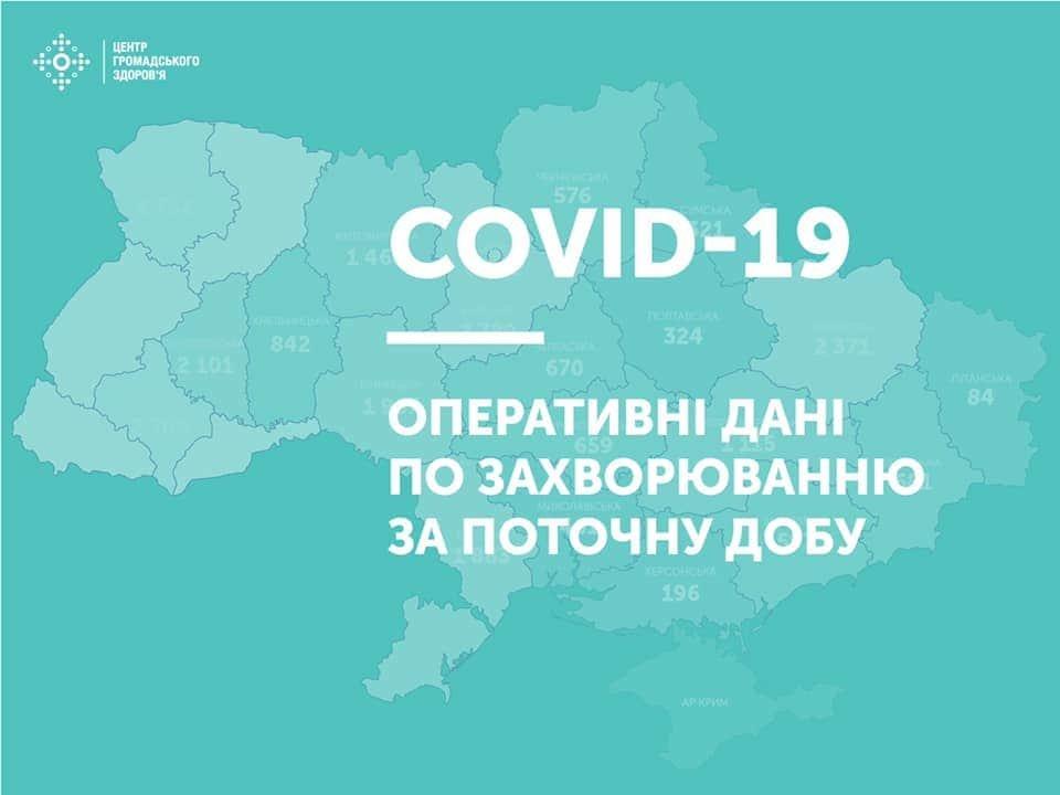 В Україні протягом останньої доби лабораторно підтверджено 807 випадків захворювання на коронавірус