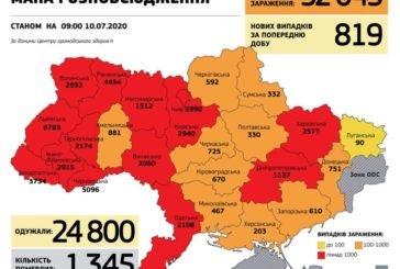 В Україні коронавірусом заразилися понад 52 тис. людей, упродовж доби - 819 нових випадків