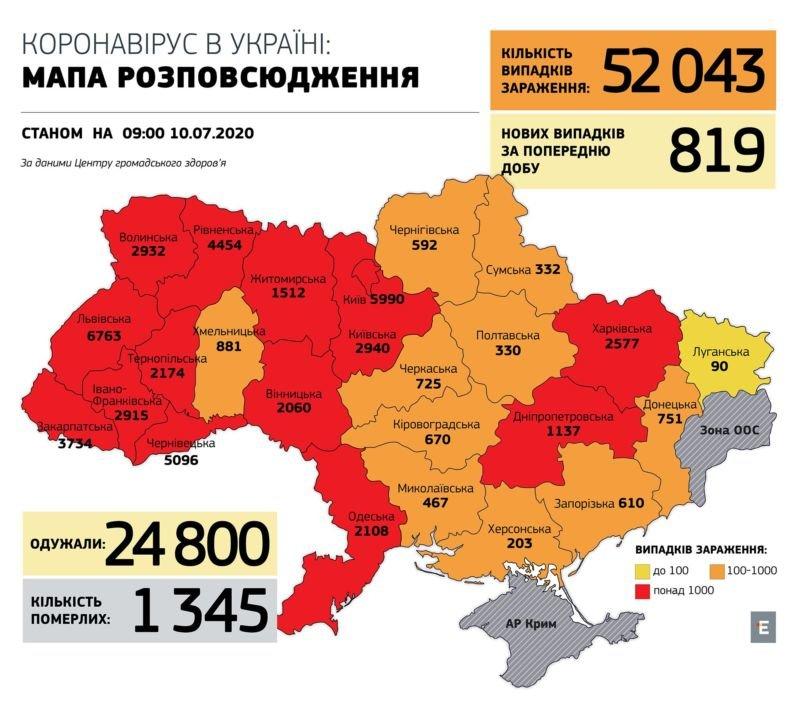В Україні коронавірусом заразилися понад 52 тис. людей, упродовж доби – 819 нових випадків