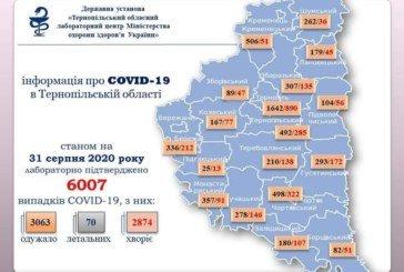 На Тернопільщині за добу підтвердили ще 149 випадків зараження вірусом COVID-19