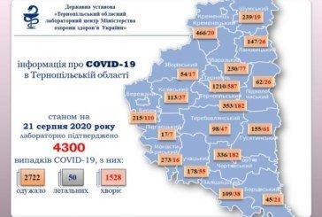 На Тернопільщині за добу підтвердили 184 випадки COVID-19