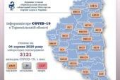 На Тернопільщині за добу підтверджено 8 випадків зараження вірусом COVID-19