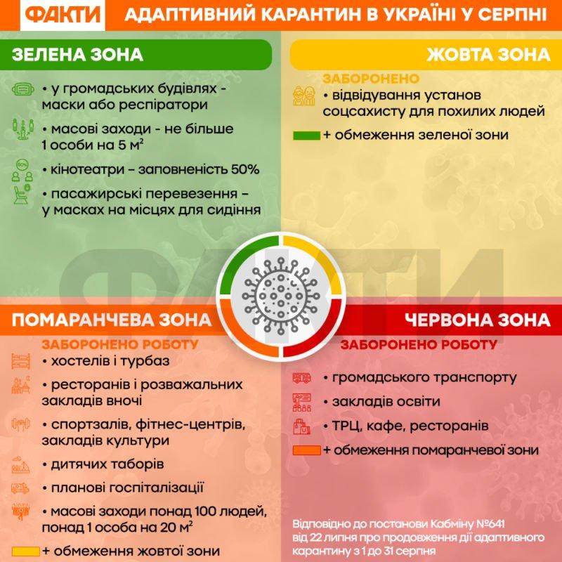 Луцьк і Тернопіль внесли до червоної зони: розповідаємо детально, що заборонено