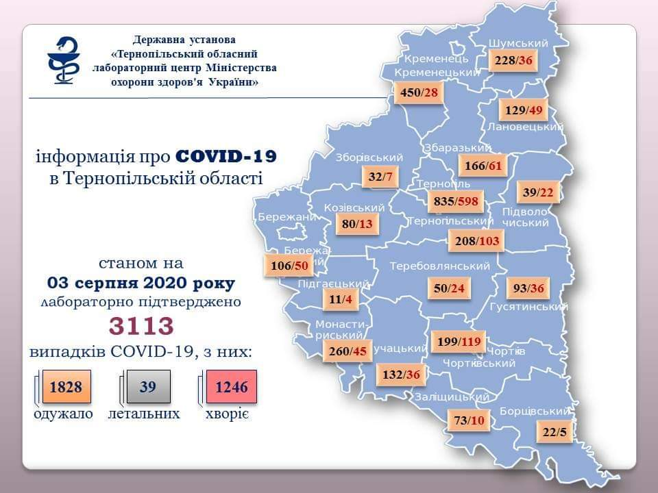 На Тернопільщині за добу підтверджено 27 випадків зараження вірусом COVID-19