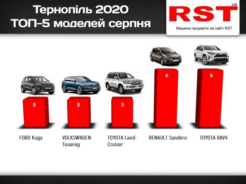 Тернополяниза місяць купили нових авто на $2 мільйони (ІНФОГРАФІКА)